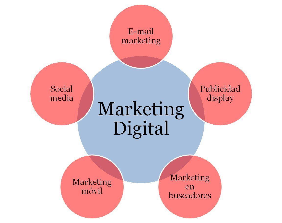Starting A Web-based Marketing Business